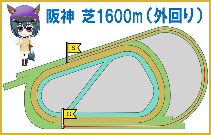 阪神ダート2000m