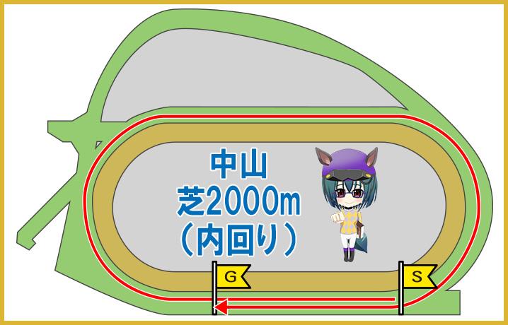 中山芝2000m(内回り)の特徴