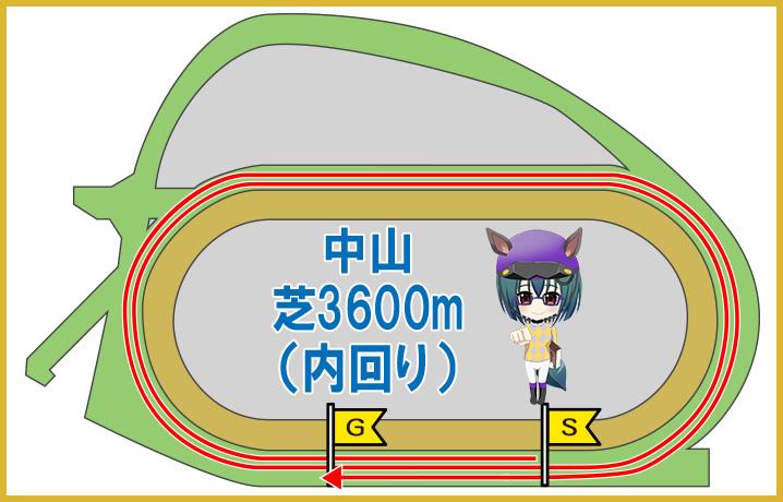 中山ダート2500m
