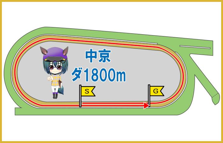 中京ダート1900m