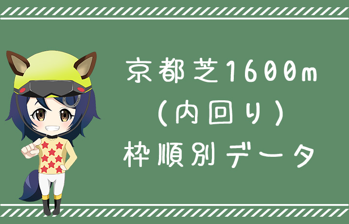 (データ分析)京都芝1600m内回り枠順別データ