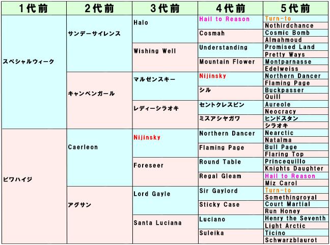 ブエナビスタ血統表